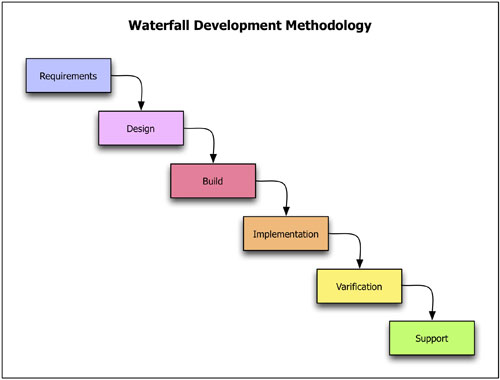Untitled document for What is waterfall methodology