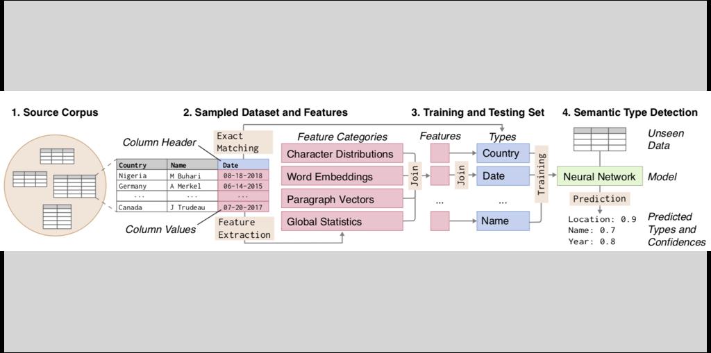 Çağatay Demiralp · HCI · Visualization · Machine Learning · Data Systems